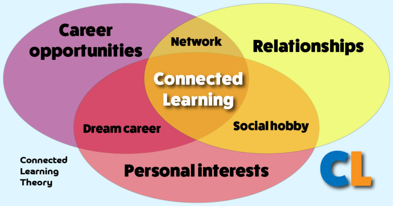Connected Learning: Definition and Theory
